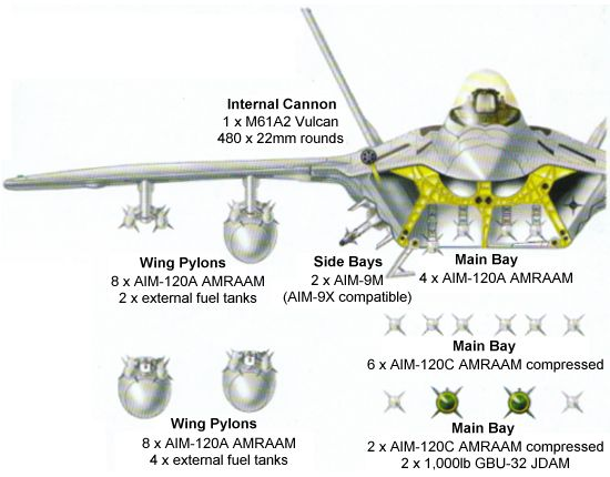 F-22 weapons carriage arrangements