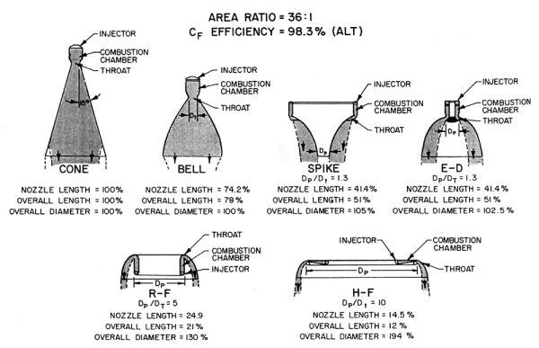 Size comparison of optimal nozzles