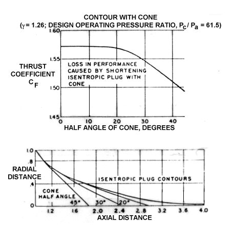 Changes in nozzle performance and length due to replacement of the lower centerbody