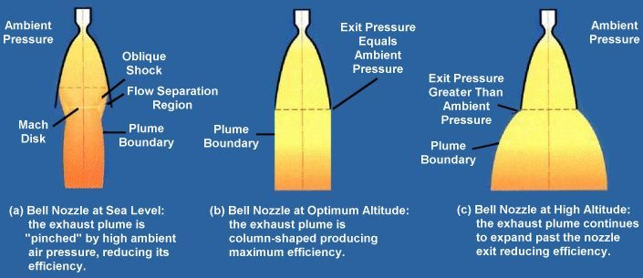 Bell nozzle behavior during flight