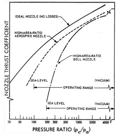 Comparison of theoretical nozzle performance