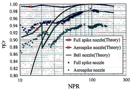 Comparison of performance results for theoretical and actual spike, aerospike, and bell nozzles