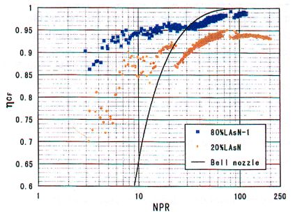Comparison of performance results for full and truncated spike nozzles