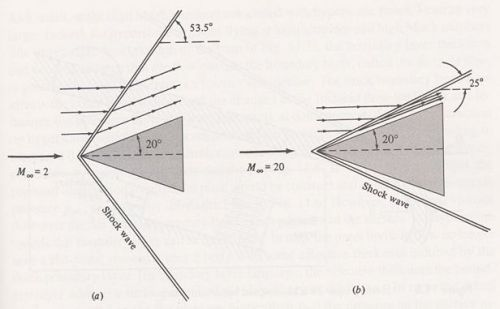 Shock waves and streamlines over a wedge at (a) Mach 2 and (b) Mach 20