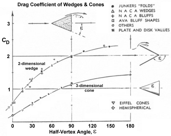 determination of drag coefficients for various Determining aerodynamic properties of sports balls in situ 2 abstract by jeffrey r kensrud 12 chapter iii -numerical determination of lift and drag drag coefficient of various pitches.
