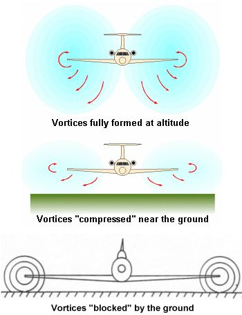 Ground effect and its influence on trailing vortices