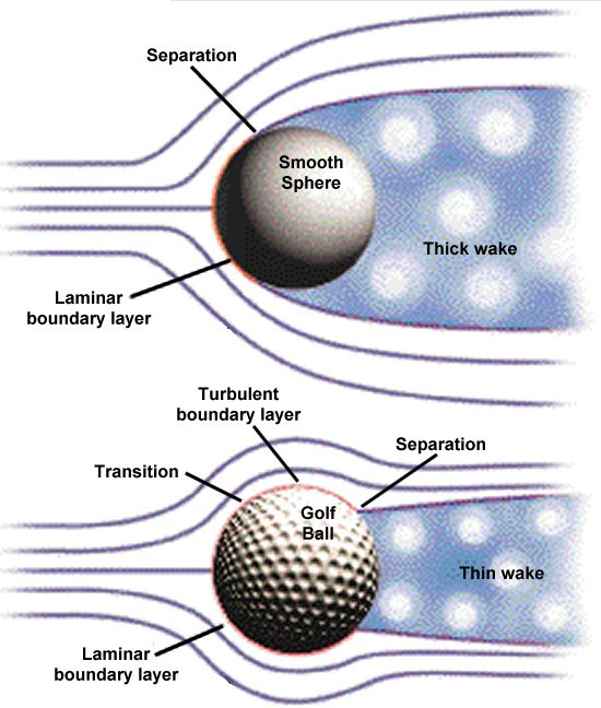Aerospaceweb.org | Ask Us - Golf Ball Dimples & Drag