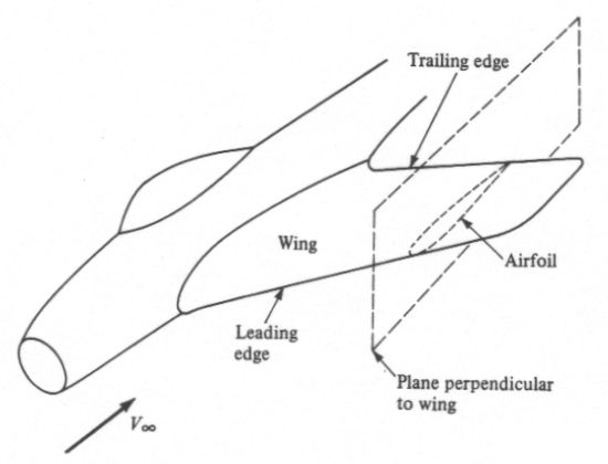 Mini References Basic Schematic Of A Traditional Aircraft Layout