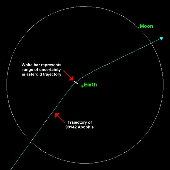 Apophis Asteroid 2029 Impact - Pics about space