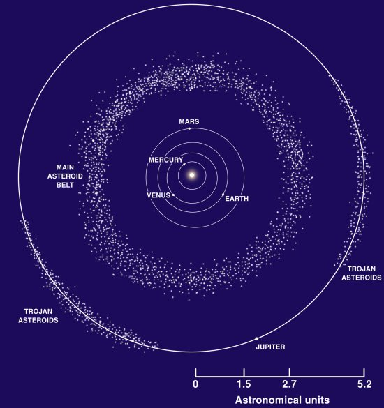 solar system with asteroid belt projects - photo #31