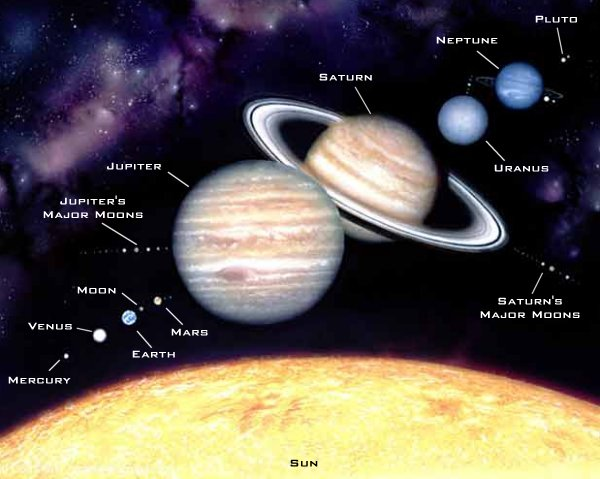 Diagram of Planets in Our Solar System (page 3) - Pics ...