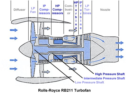 Rb211 Schematic Illustrating The Low Intermediate And High Pressure Shafts: Rolls Royce Plane Engine Diagram At Shintaries.co