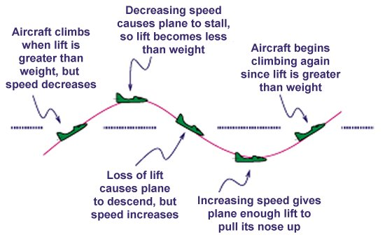 relationship between wind speed and altitude