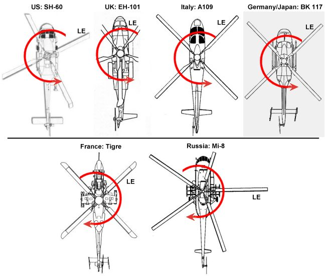 Aerospaceweb.org | Ask Us - Helicopter Rotation Conventions