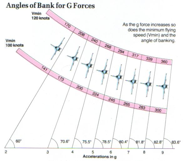 Aerospaceweb org | Ask Us - Bank Angle and G's