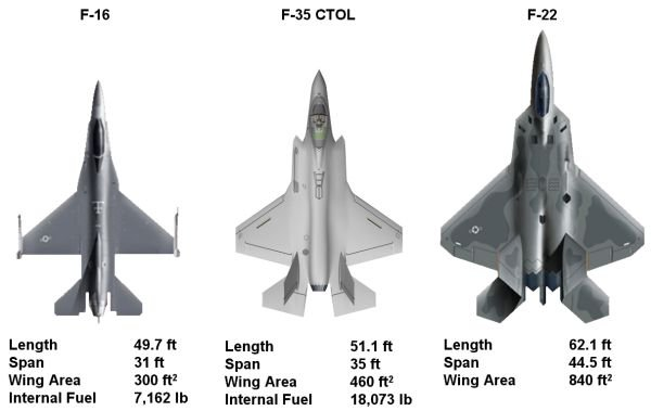 Comparison of the F 16 F 35