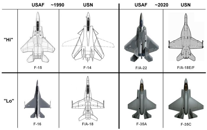 Difference S Between The F14 F15 And F18 Ar15 Com