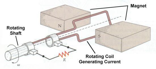Schematic of an electrical generator.