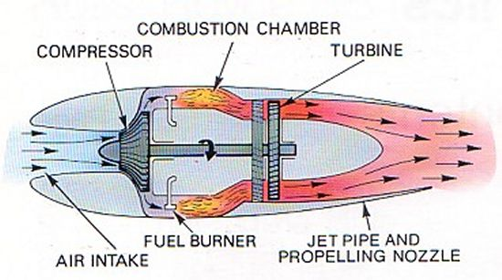 basic engine diagrams engine diagram view chicago corvette supply org ask us pentagon boeing engine investigation schematic of a simple jet engine