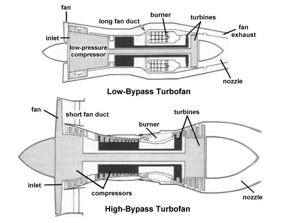 Aerospaceweborg Ask Us Jet Engine Types. Parison Of A Lowbypass Turbofan With Long Ducts And Highbypass. Wiring. Diagram Of A Turbofan Jet Engine At Scoala.co