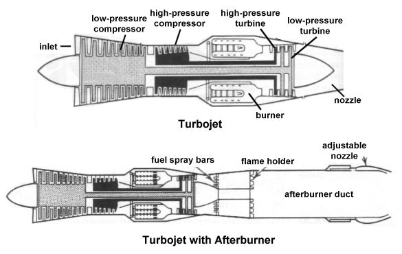 aerospaceweb org ask us jet engine types comparison of a turbojet and a turbojet an afterburner