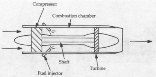 Aerospaceweborg Ask Us Jet Engine Types. Diagram Of An Axialflow Turbojet. Wiring. Diagram Of A Turbofan Jet Engine At Scoala.co