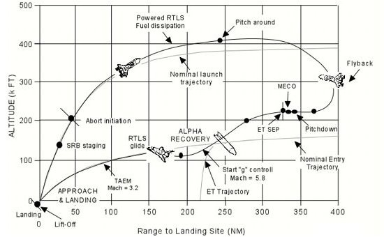 Space Shuttle Launch Trajectory (page 2) - Pics about space