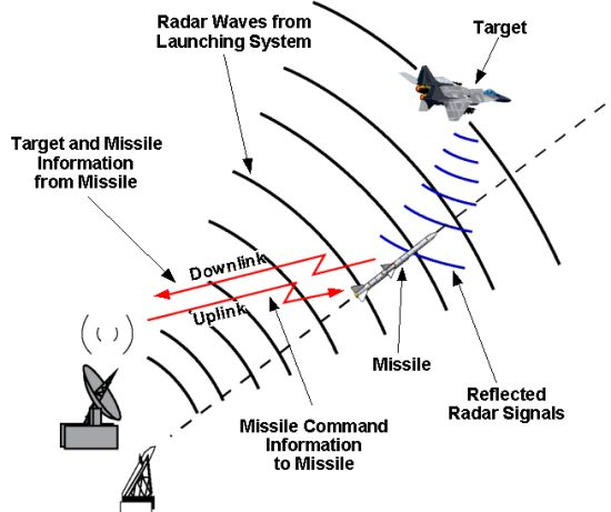 Radar Homing Guidance for Tactical Missiles